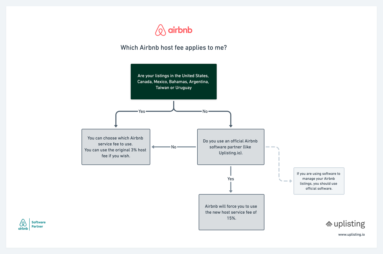 The ultimate guide to Airbnb service fees (3%, 14%, 15%, 17%)