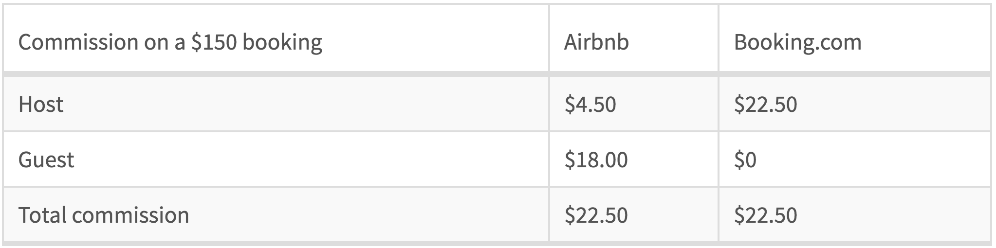 Airbnb-and-Booking.com-commission-structure-in---terms---150-booking-example-