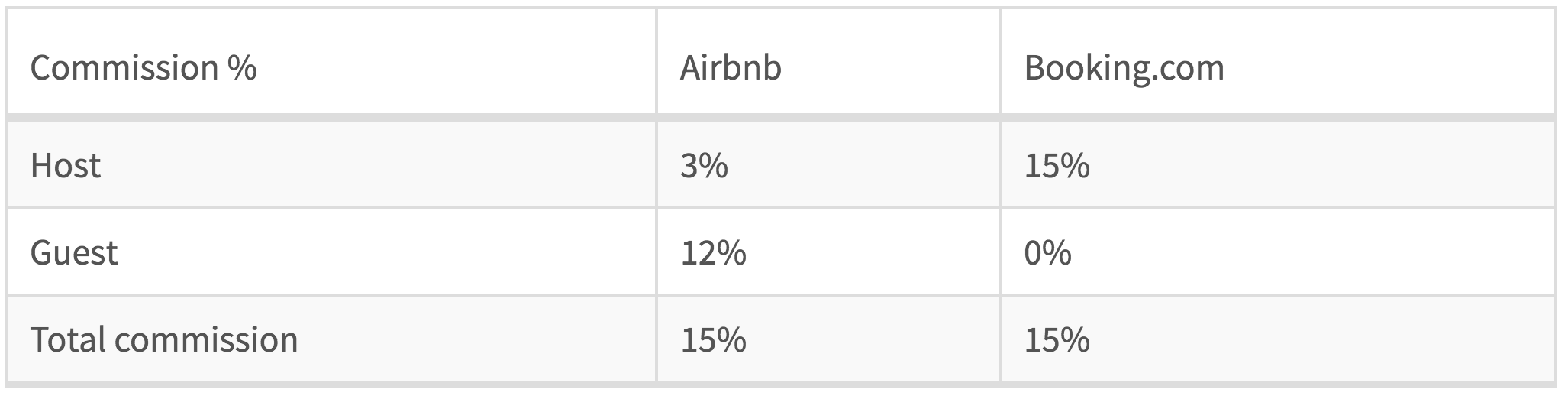 percentage-commission-difference-between-airbnb-and-booking.com