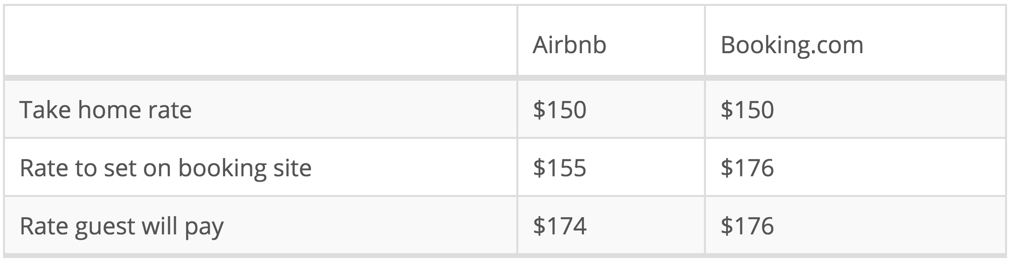 Calculation-of-rates-to-set-on-booking-sites-when-the-rate-you-want-to-earn--take-home-rate--is--150.-Note-numbers-are-rounded-as-Airbnb-doesn-t-support-decimals.