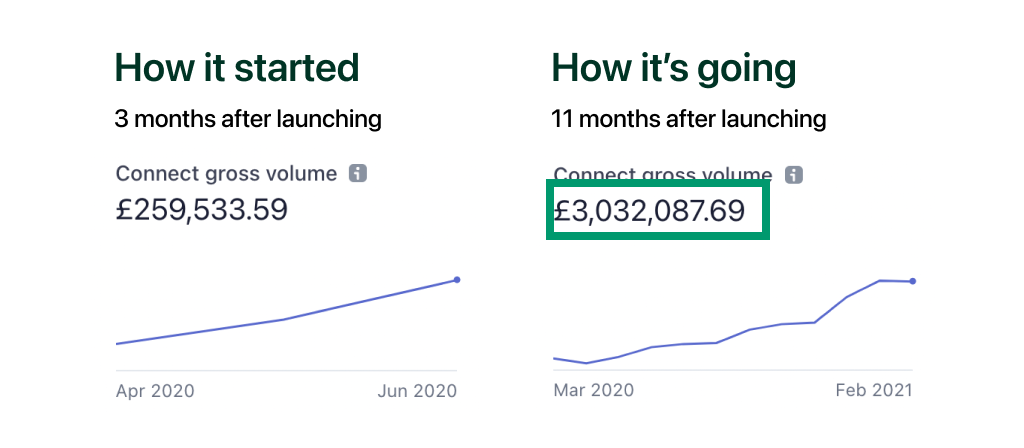 $4m+ in direct bookings in 11 months! Why do our booking websites outperform the rest?