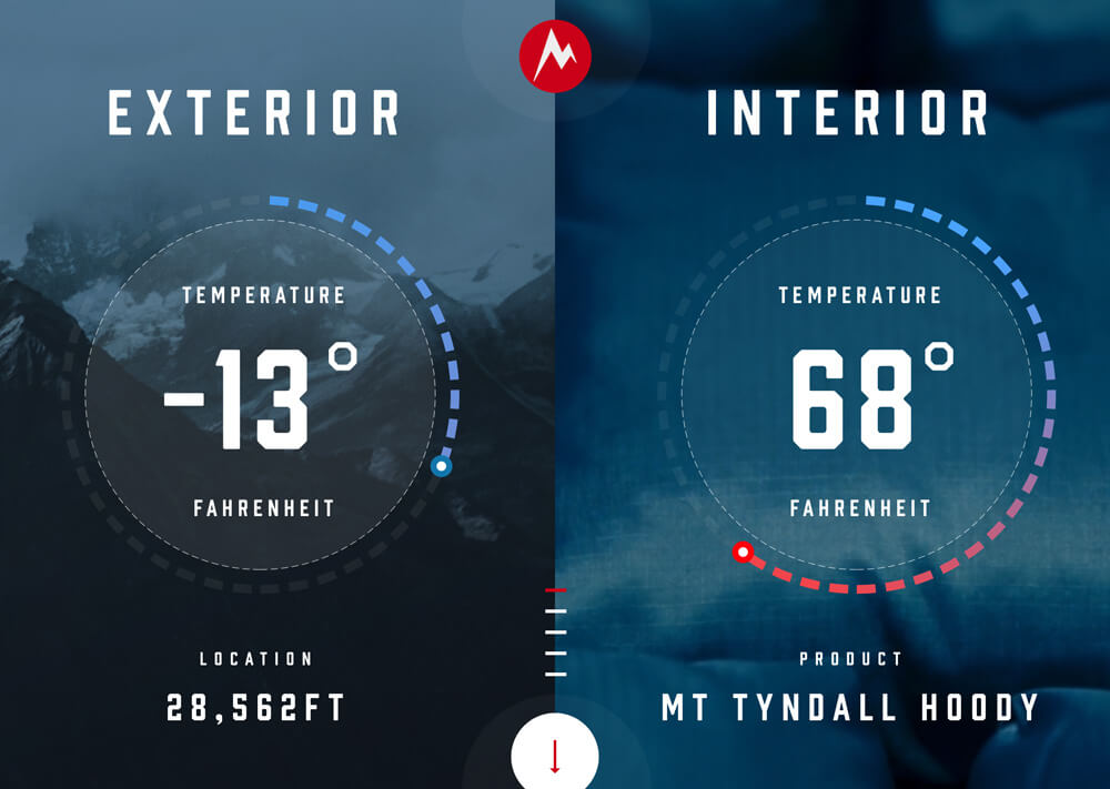An interactive dashboard that shows two temperature guages