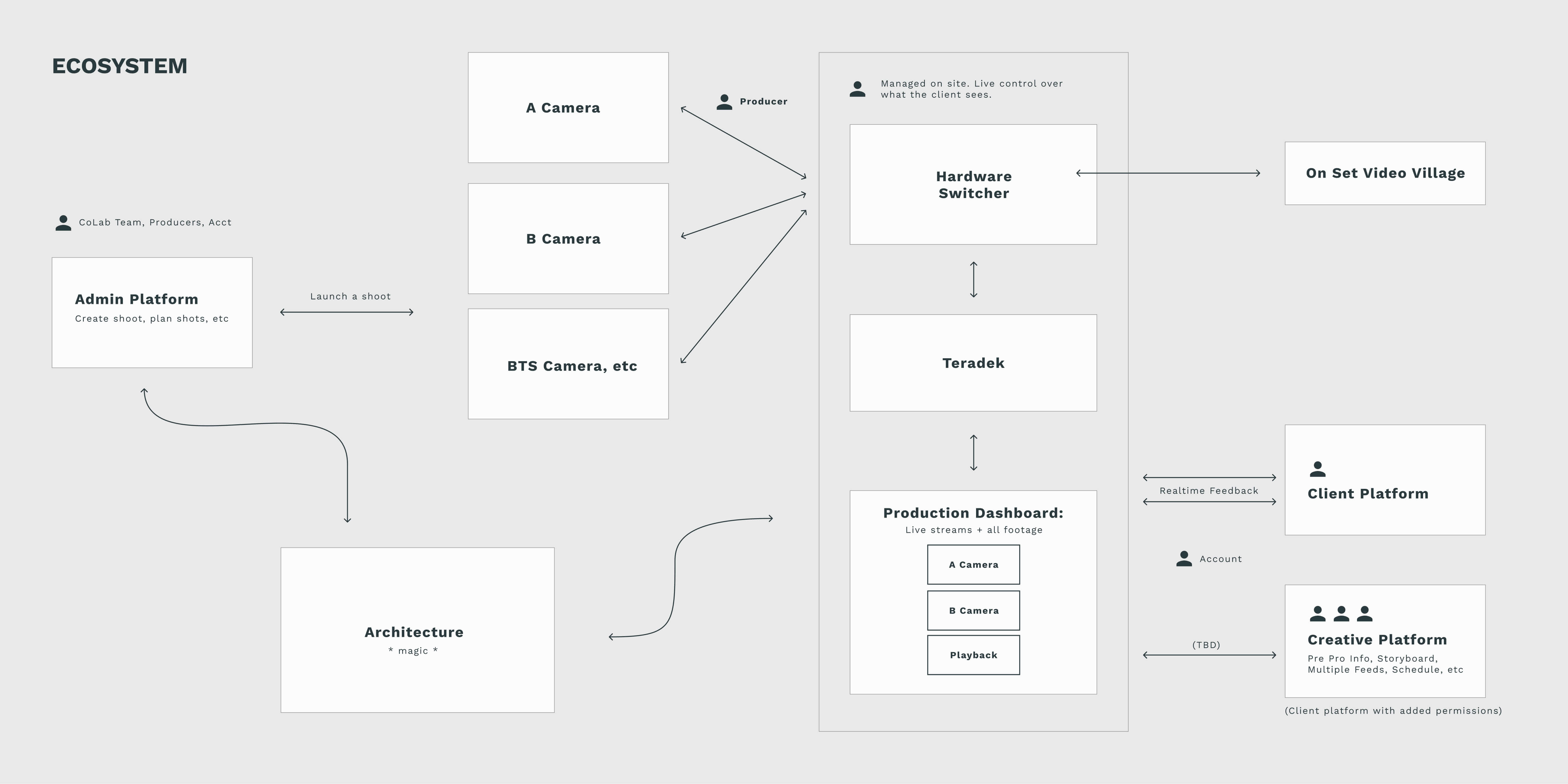 An illustration of the tech ecosystem behind the V3 platform