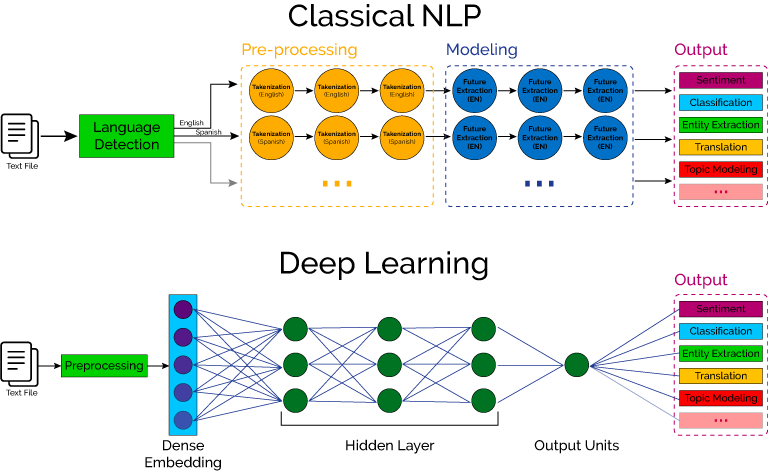 A look at the different between classical NLPand neural network based deep learning