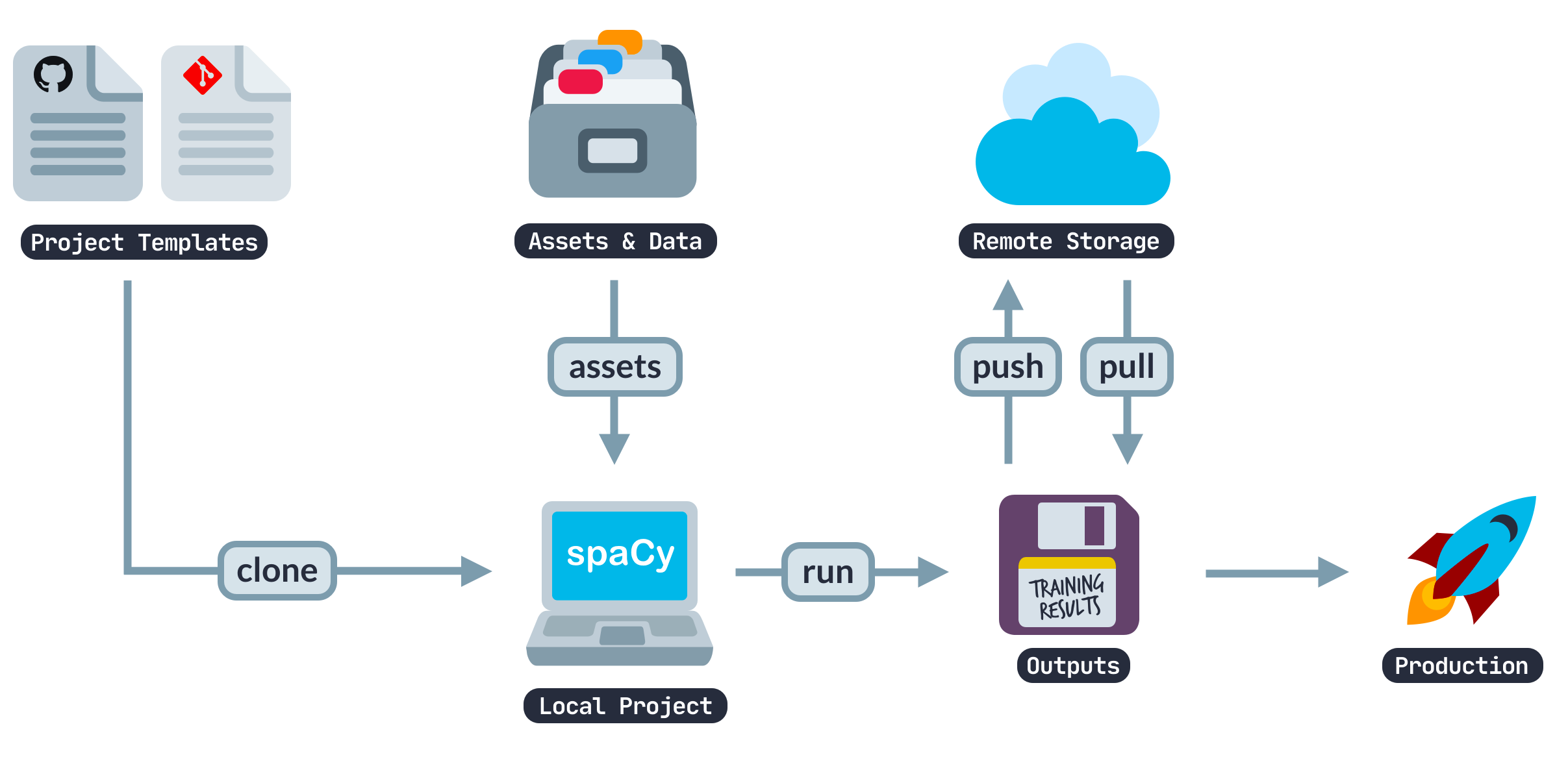 A look at building a full spaCy pipeline
