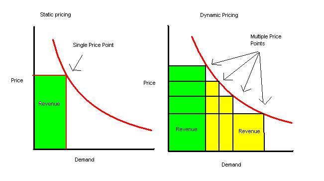 dynamic pricing vs static pricing