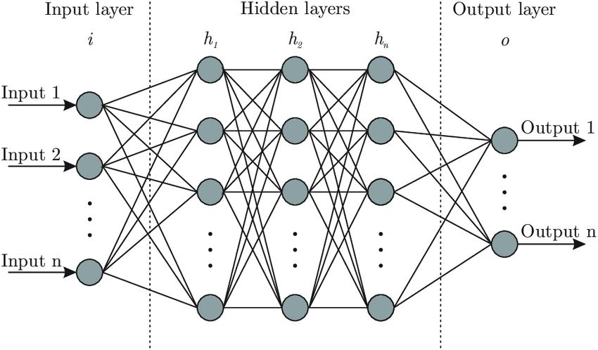 neural network design