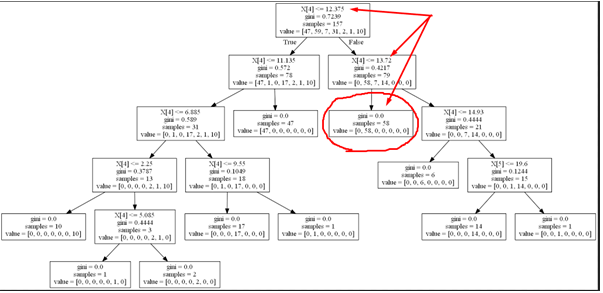 decision trees for price optimization