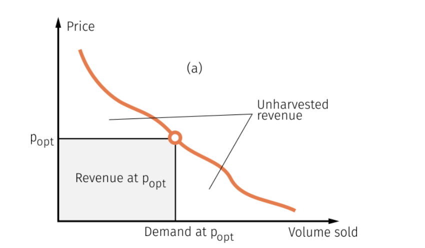 update to profit chart based on demand