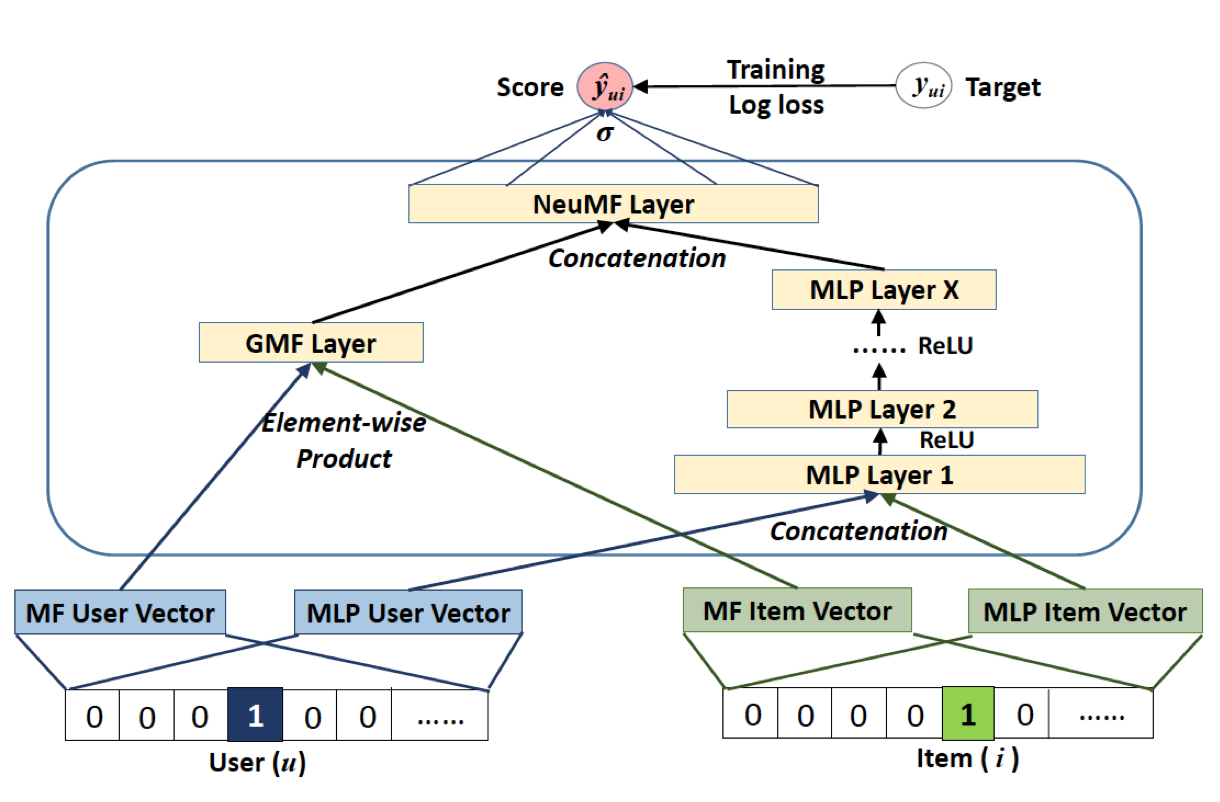 neural collaborative filtering