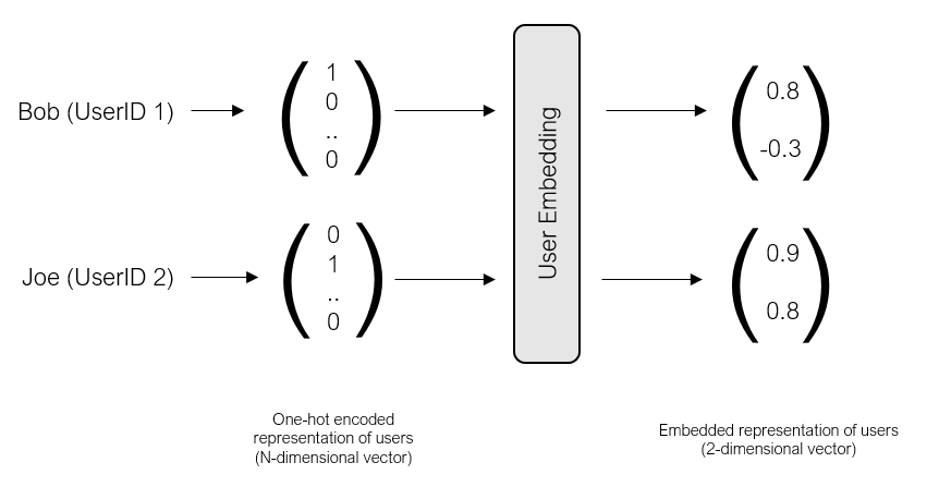 embedded vector