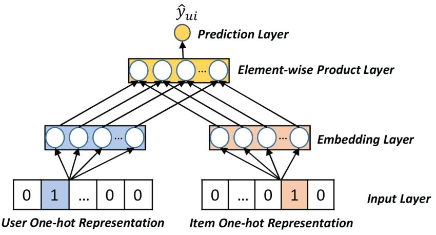 generalized matrix factorization