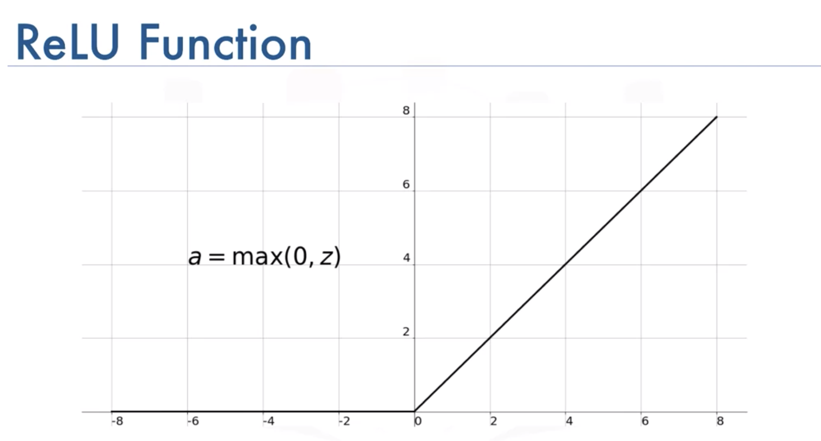 relu function graphed