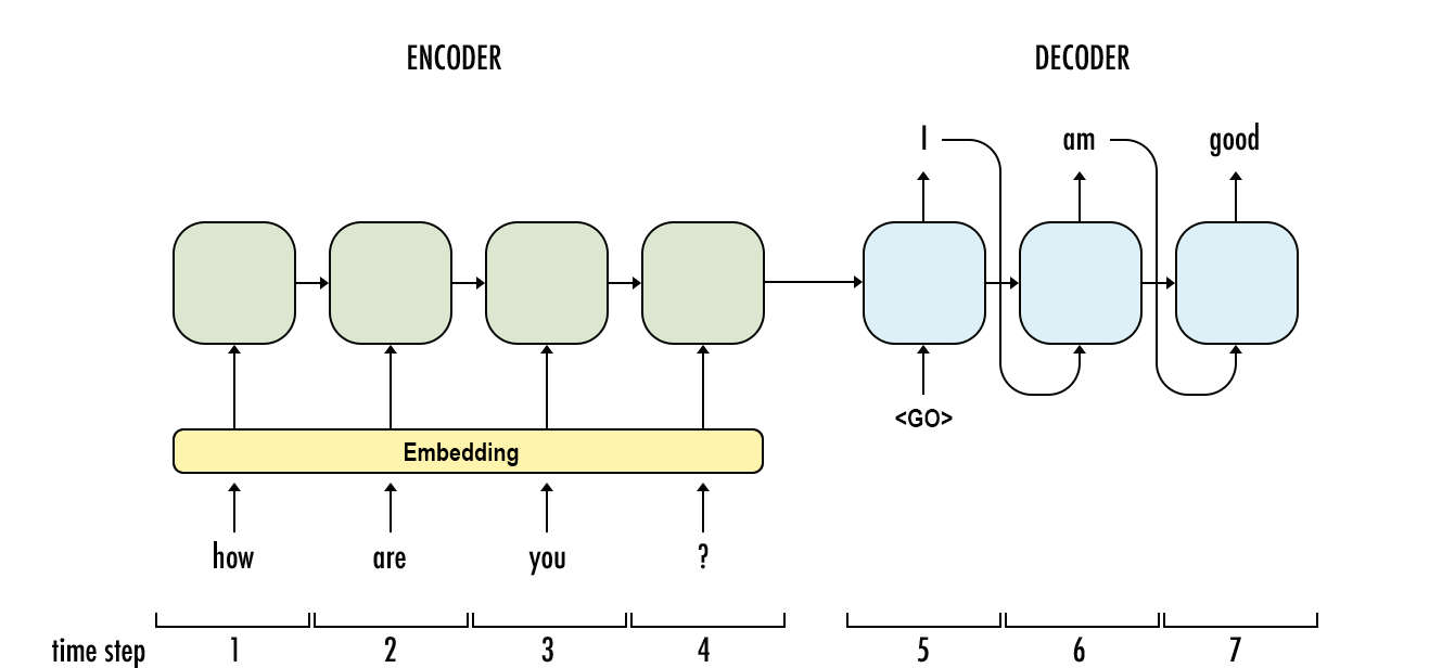 sequence to sequence encoder