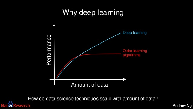 Advantages of deep learning Why deep learning graph