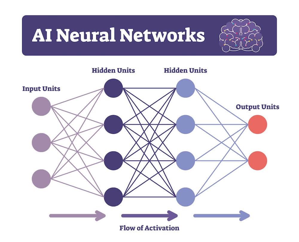 AI neural networks chart