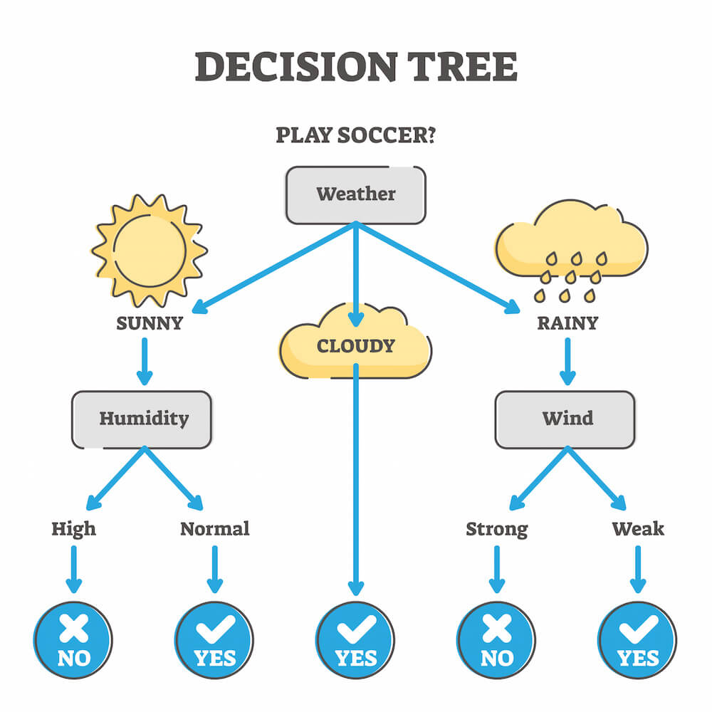 Decision tree example for churn prediction model