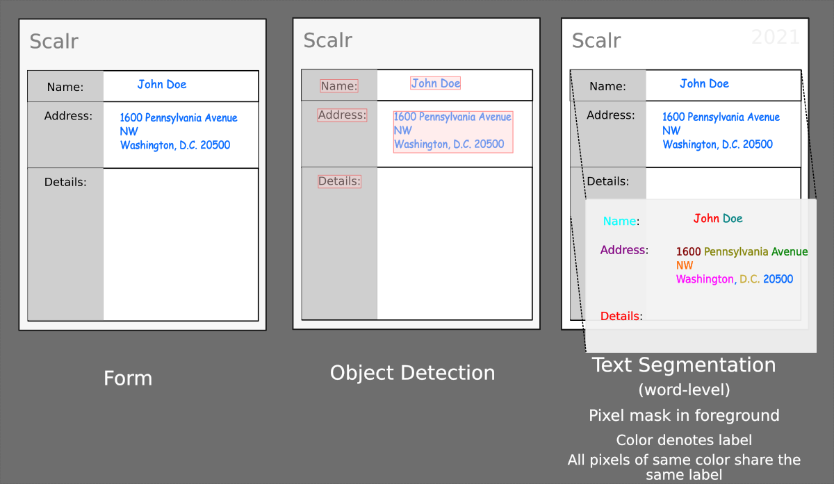 Scalr Text Understanding