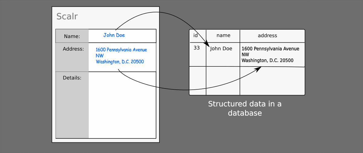 intelligent document processing: Scalr Information Extraction