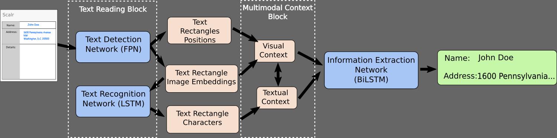 TRIE Neural Network