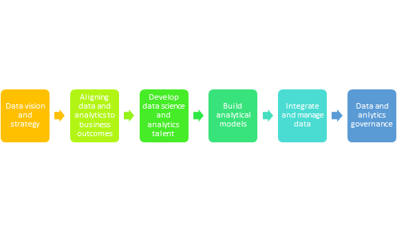 enterprise data warehouse: Gartner's data analytics maturity evaluation