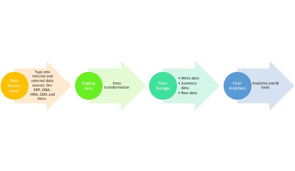 enterprise data warehouse flow