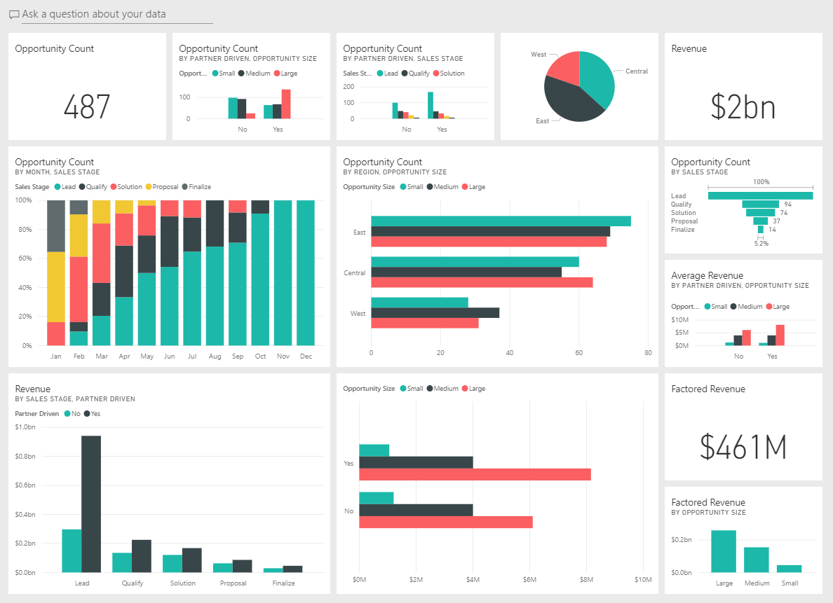Layout of a business intelligence dashboard for marketers