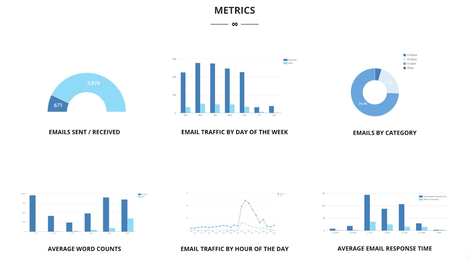 Popular email marketing metrics