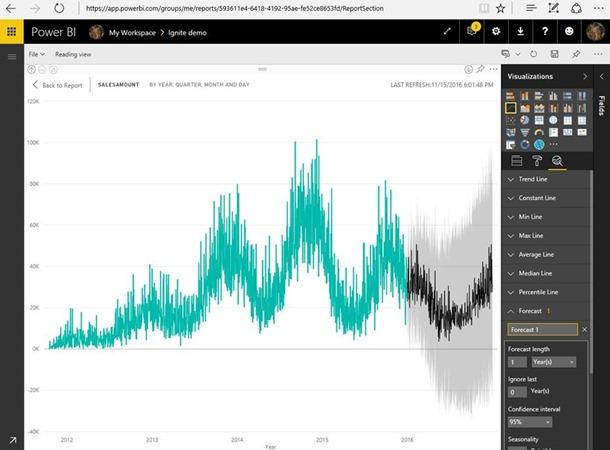 forecasting sales in power bi
