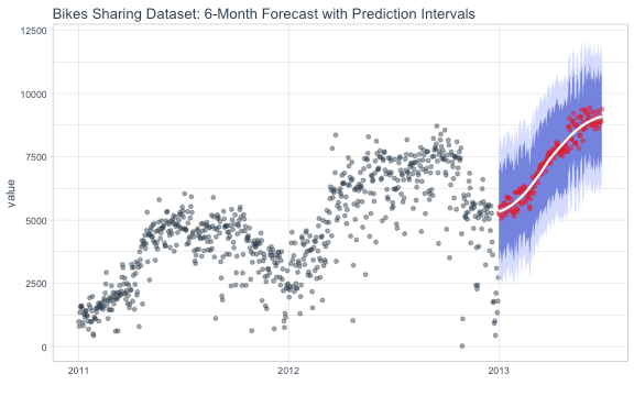 forecasting future data with a cnn model