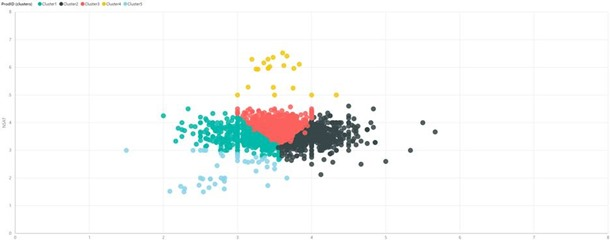 power bi dashboard with clustering