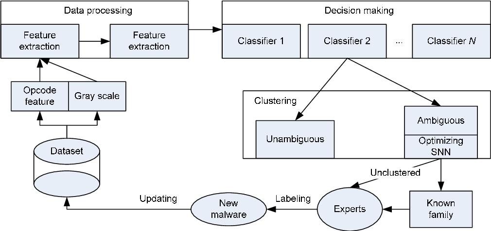workflow for malware analysis
