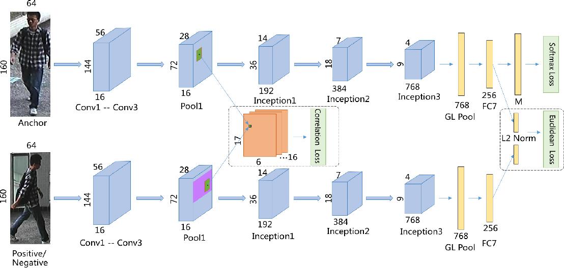 Siamese network architecture