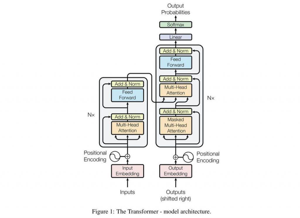 transformer based model
