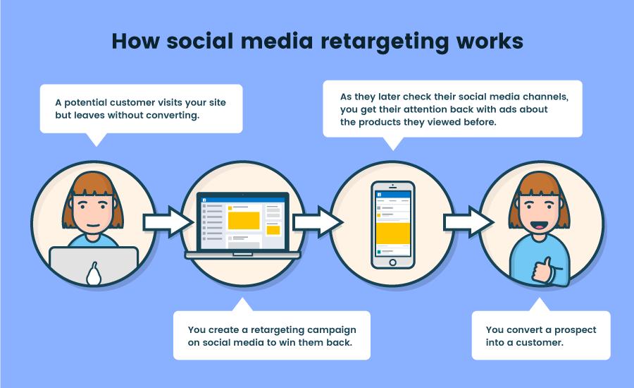 Retargeting how it works
