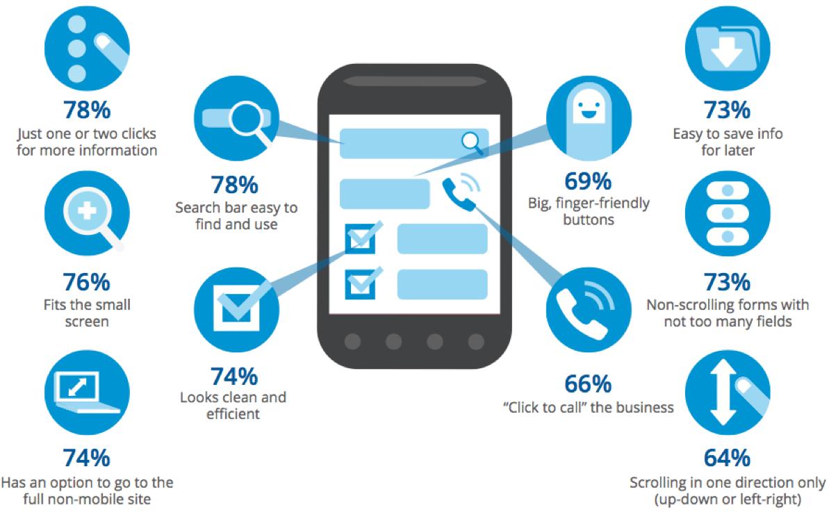 Mobile Optimised Statistics