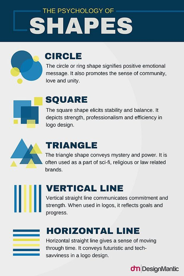 The psychology of shapes
