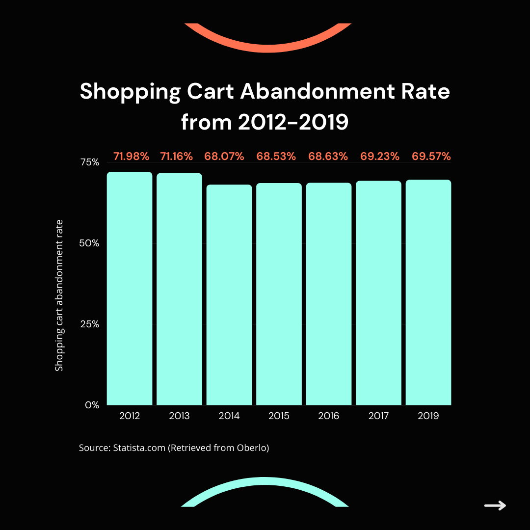 Chart about shopping cart abandonment rates between 2012-2019