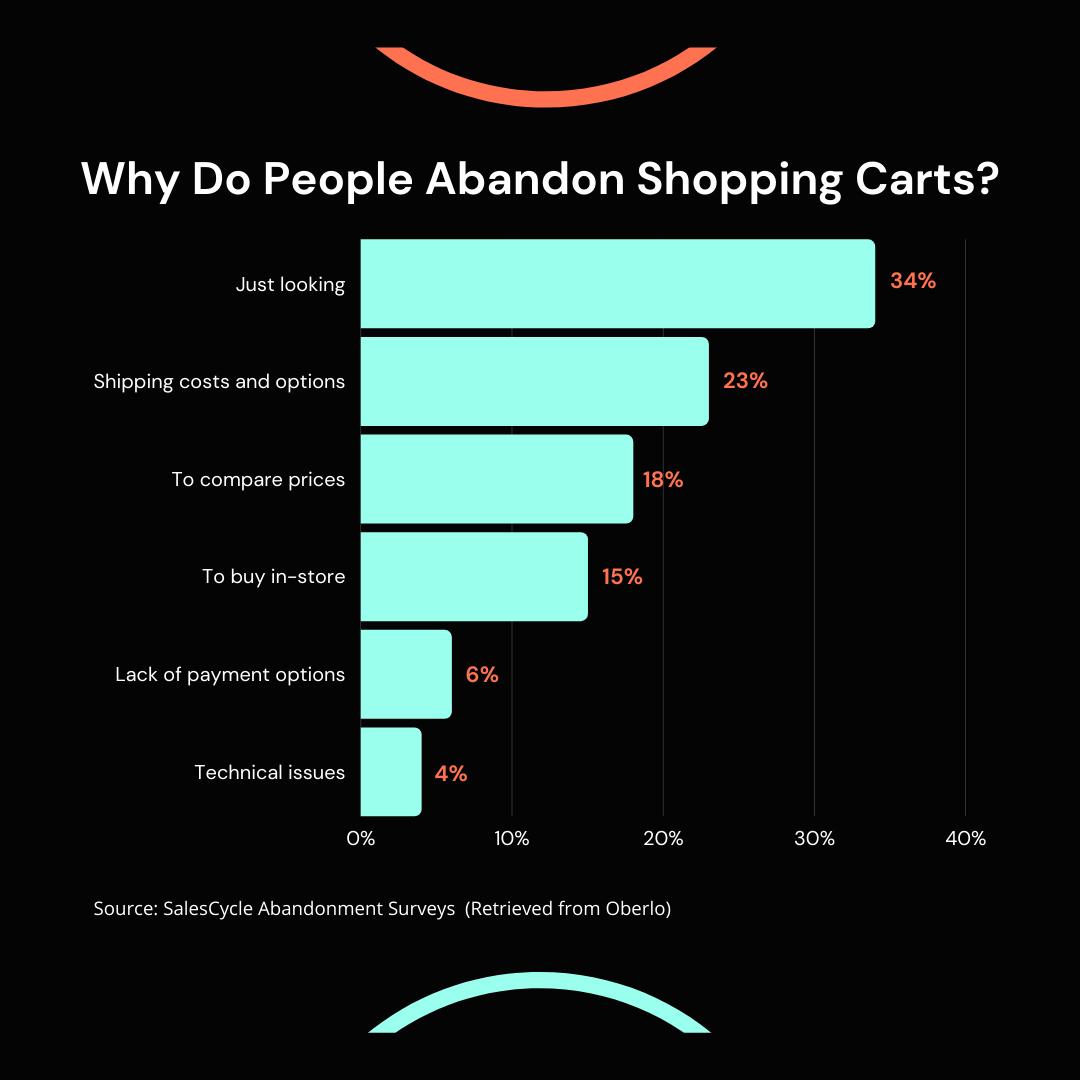 Chart about key reasons why people abandon shopping carts