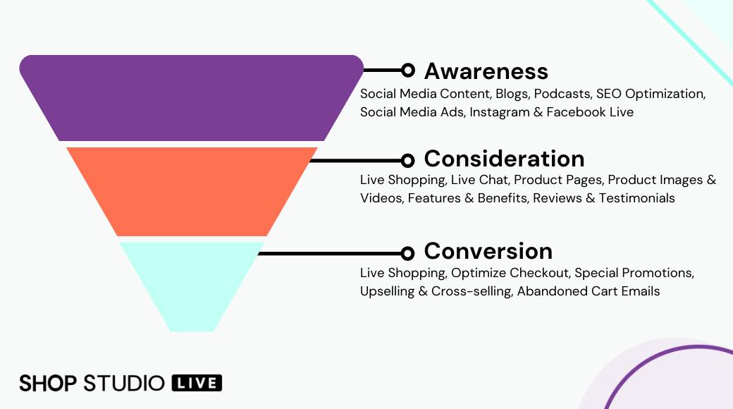 eCommerce Marketing Funnel Essentials