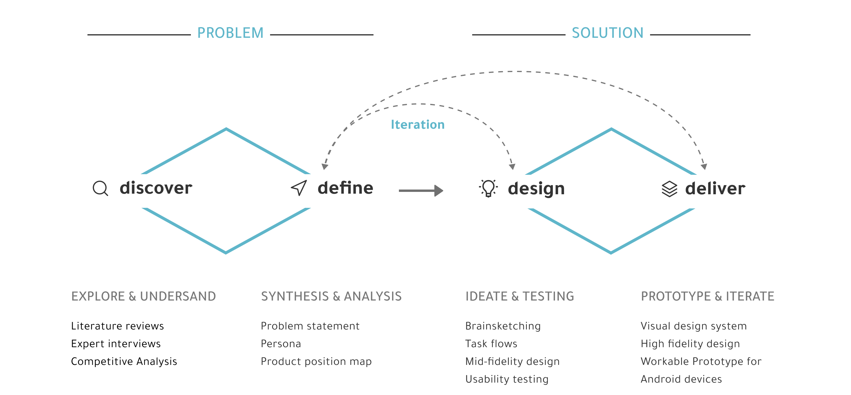 design approach image