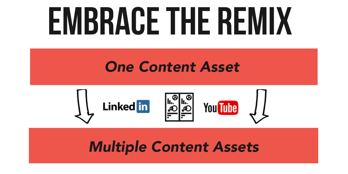 Create one piece of content, then create several more based on it. From: Ross Simmonds