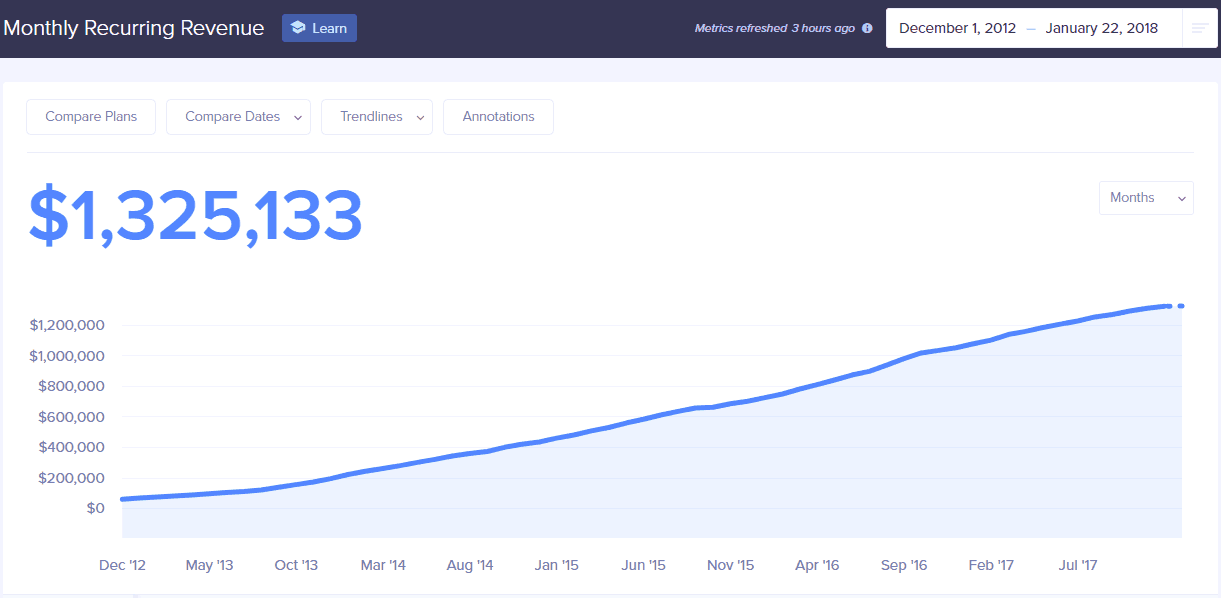 Buffer's Monthly Recurring Revenue