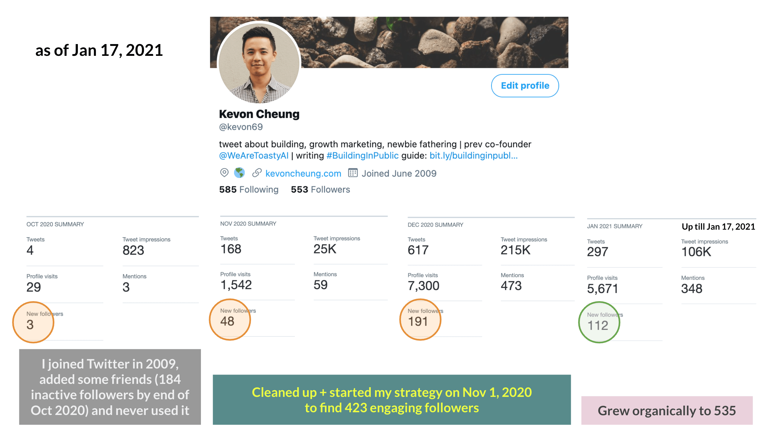 Kevon Twitter Analytics