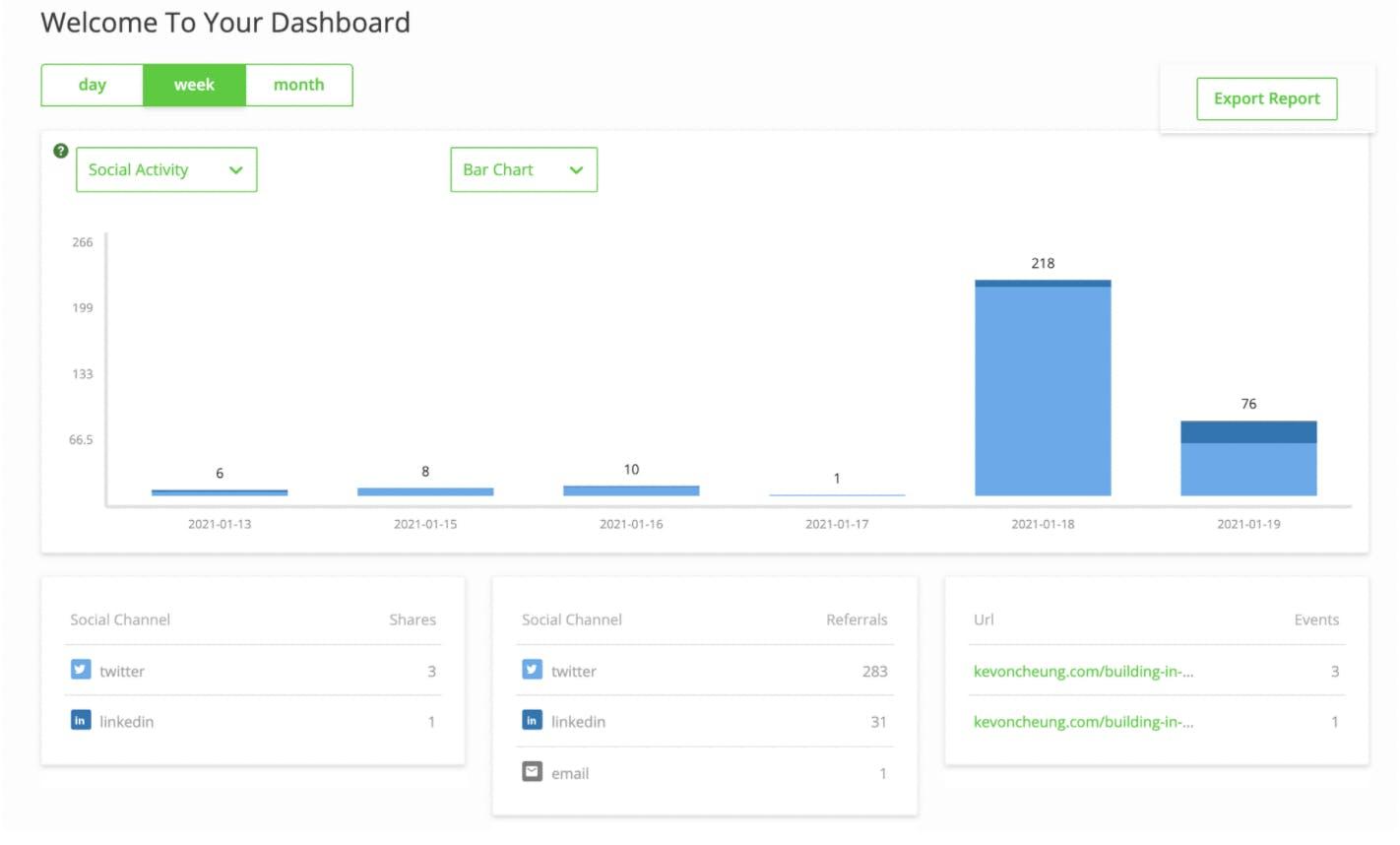 Kevon's website analytics