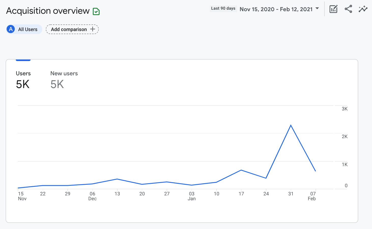 Kevon's website attracted 2,100 visitors in 3 days