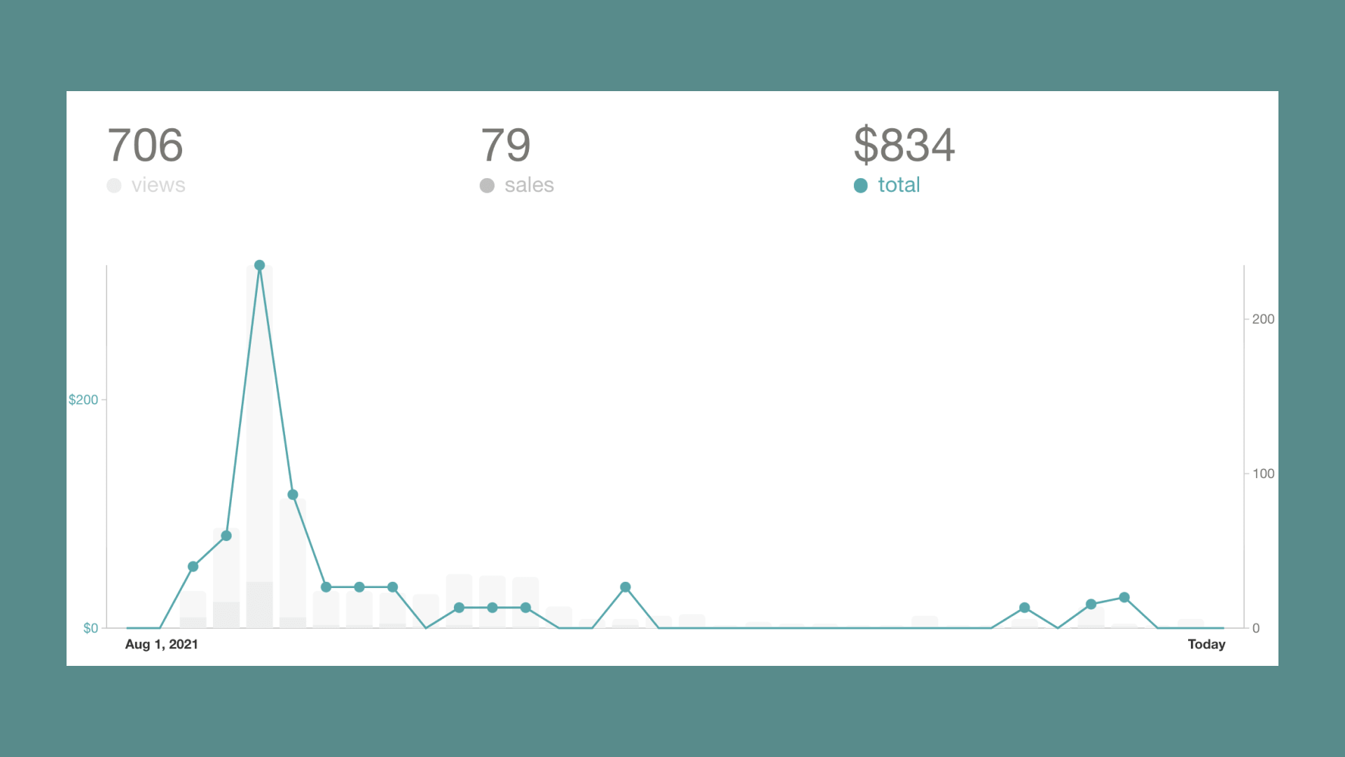 Kevon's 1st info product sales