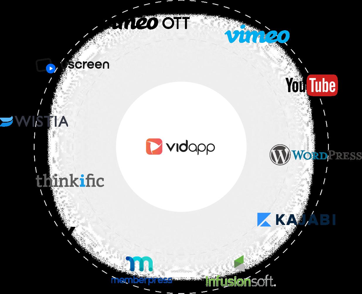 App integration with OTT platfoms uscreen, kajabi, wordpress,vimeo ott