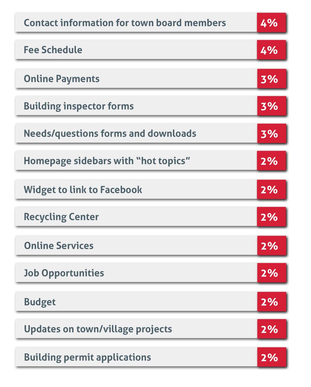 advantages of municipal websites