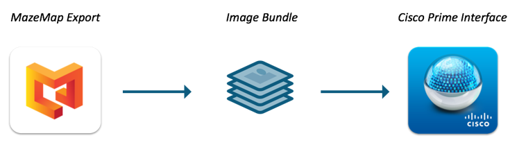 Picture showing how MazeMap exports images to Cisco Prime Infrastructure